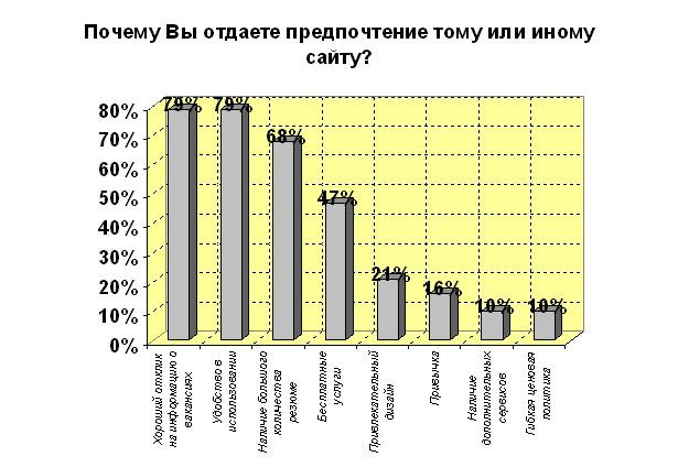 Факторы, влияющие на выбор Интернет-сайта