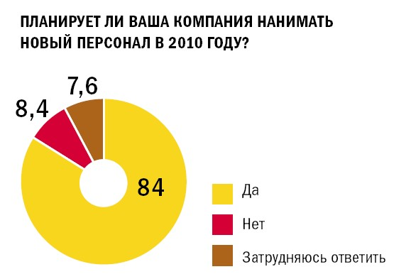 84% компаний планируют нанимать персонал в 2010 году