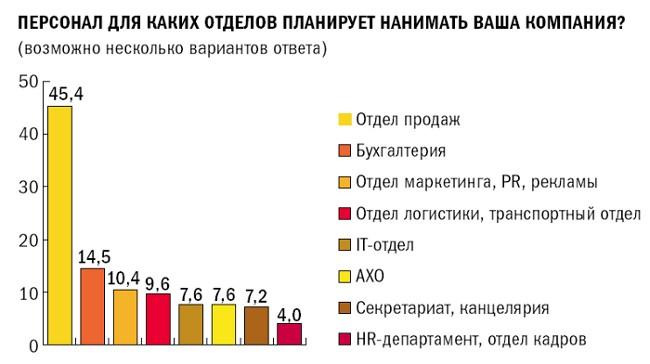 45,4% компаний намерены нанимать специалистов по продажам
