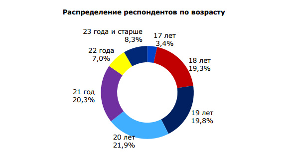 Распределение респондентов по возрасту