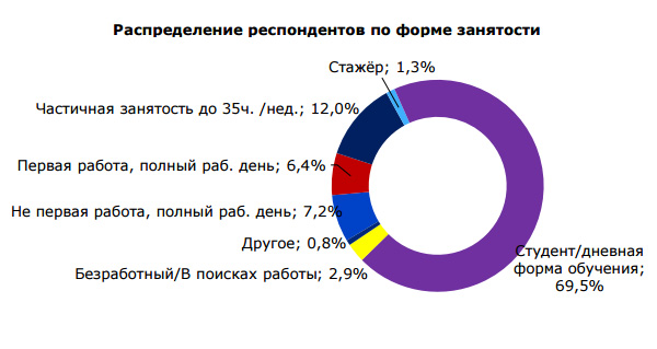 Распределение респондентов по форме занятости