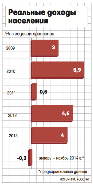 Курсовая доходы населения пермского края найден Курсовая доходы населения пермского края